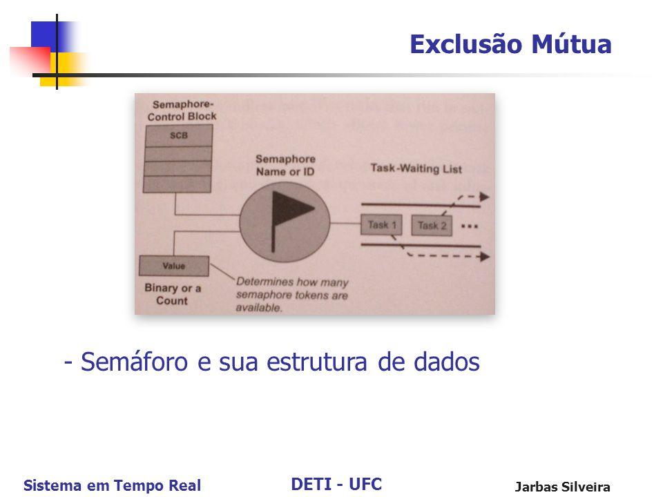 DETI - UFC Sistema em Tempo Real Jarbas Silveira Exclusão Mútua - Semáforo e sua estrutura de dados
