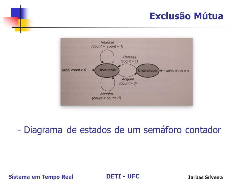 DETI - UFC Sistema em Tempo Real Jarbas Silveira Exclusão Mútua - Diagrama de estados de um semáforo contador