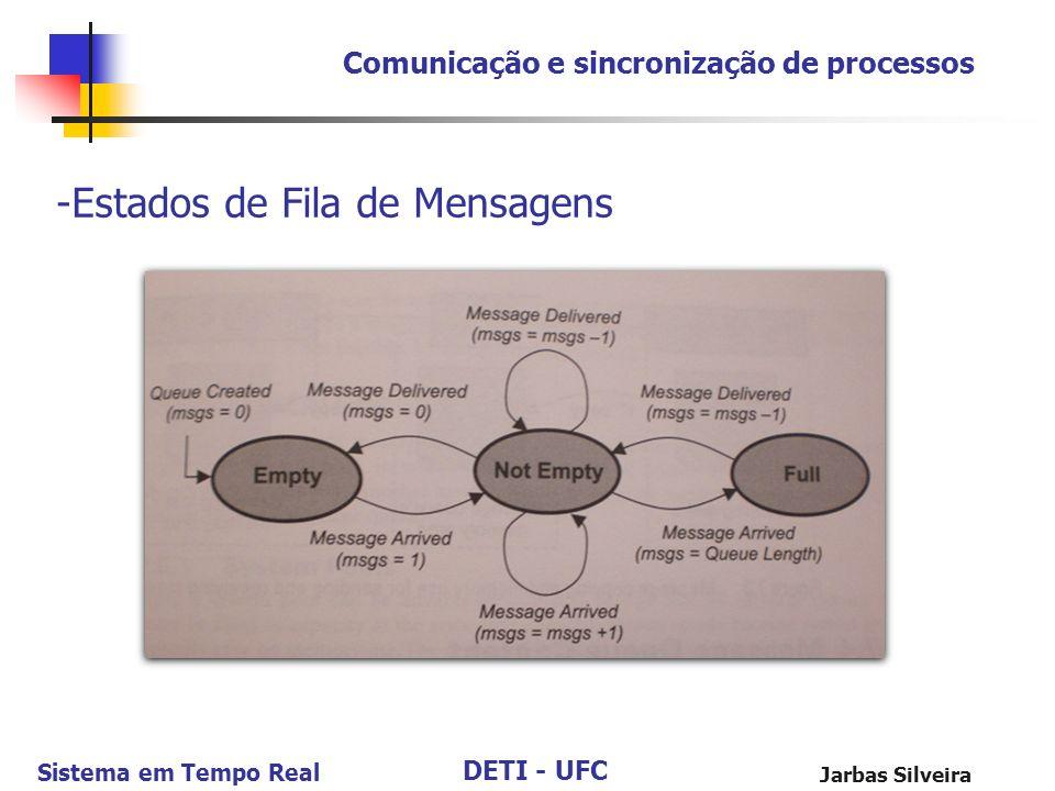 DETI - UFC Sistema em Tempo Real Jarbas Silveira Comunicação e sincronização de processos -Estados de Fila de Mensagens