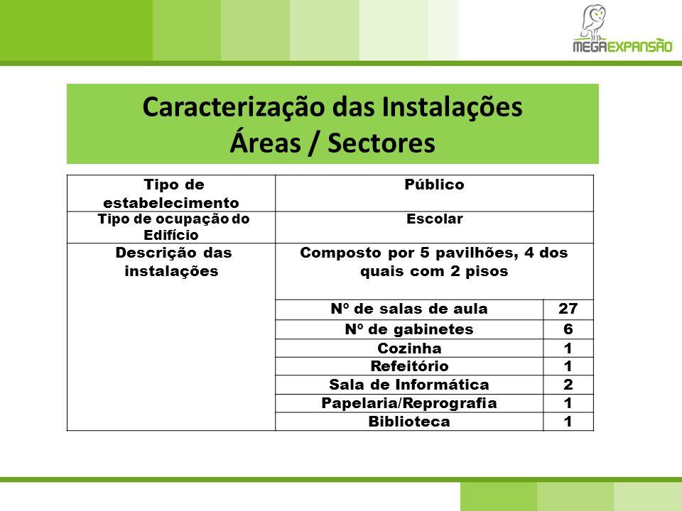 Caracterização das Instalações Áreas / Sectores Tipo de estabelecimento Público Tipo de ocupação do Edifício Escolar Descrição das instalações Compost