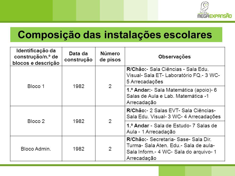 Identificação da construção/n.º de blocos e descrição Data da construção Número de pisos Observações Bloco 119822 R/Chão:- Sala Ciências - Sala Edu. V