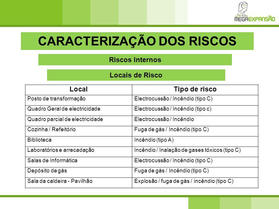 CARACTERIZAÇÃO DOS RISCOS Riscos Internos Locais de Risco LocalTipo de risco Posto de transformaçãoElectrocussão / Incêndio (tipo C) Quadro Geral de e