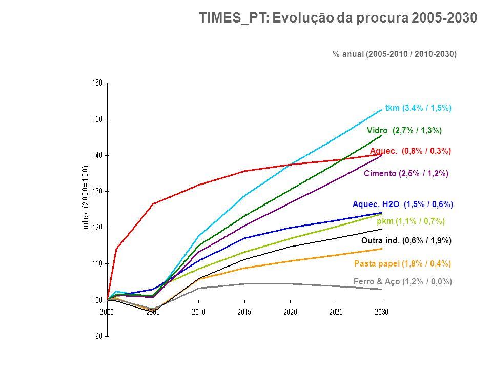 TIMES_PT: Evolução da procura 2005-2030 % anual (2005-2010 / 2010-2030) Vidro (2,7% / 1,3%) tkm (3.4% / 1,5%) Cimento (2,5% / 1,2%) Pasta papel (1,8%