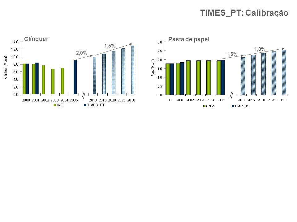 2,0% TIMES_PT: Calibração Clínquer Pasta de papel 1,6% 1,5% 1,0%