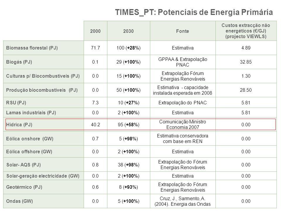 TIMES_PT: Potenciais de Energia Primária 20002030Fonte Custos extracção não energéticos (/GJ) (projecto VIEWLS) Biomassa florestal (PJ)71.7100 (+28%)E