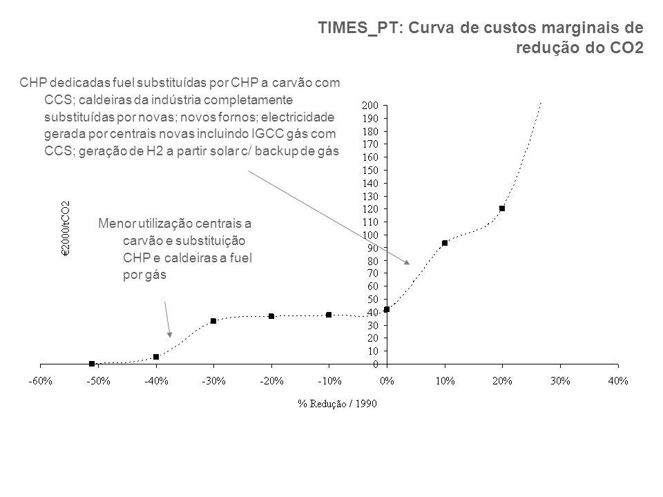 TIMES_PT: Curva de custos marginais de redução do CO2 Menor utilização centrais a carvão e substituição CHP e caldeiras a fuel por gás CHP dedicadas f