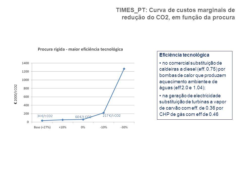 TIMES_PT: Curva de custos marginais de redução do CO2, em função da procura Eficiência tecnológica no comercial substituição de caldeiras a diesel (ef