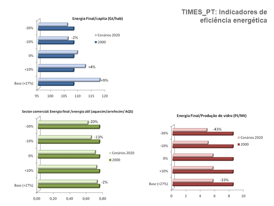 TIMES_PT: Indicadores de eficiência energética
