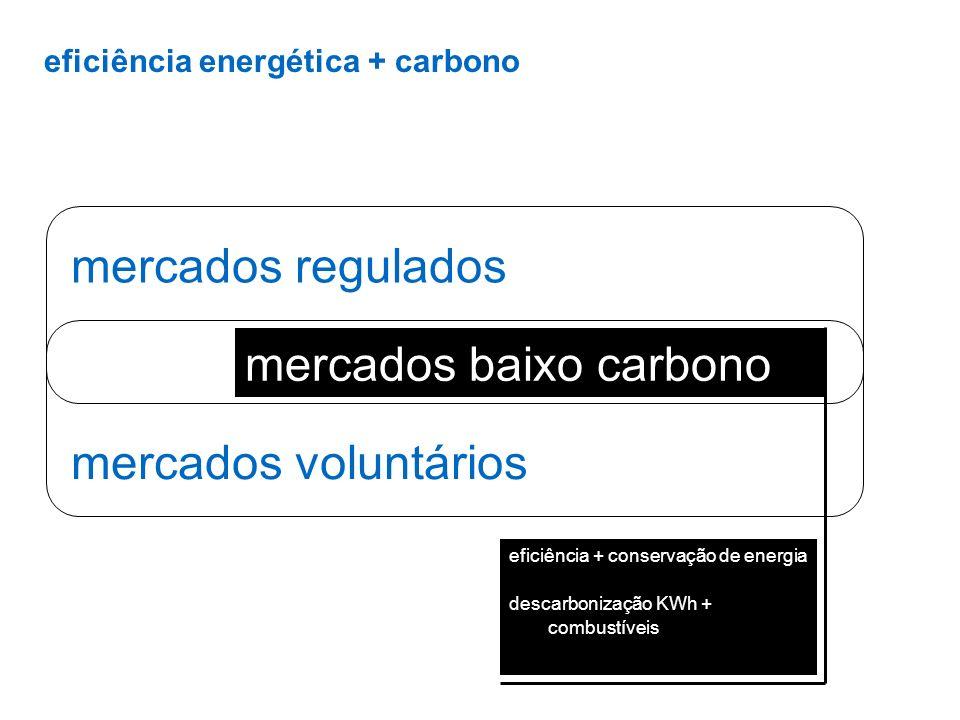 eficiência energética + carbono mercados regulados mercados voluntários mercados baixo carbono eficiência + conservação de energia descarbonização KWh