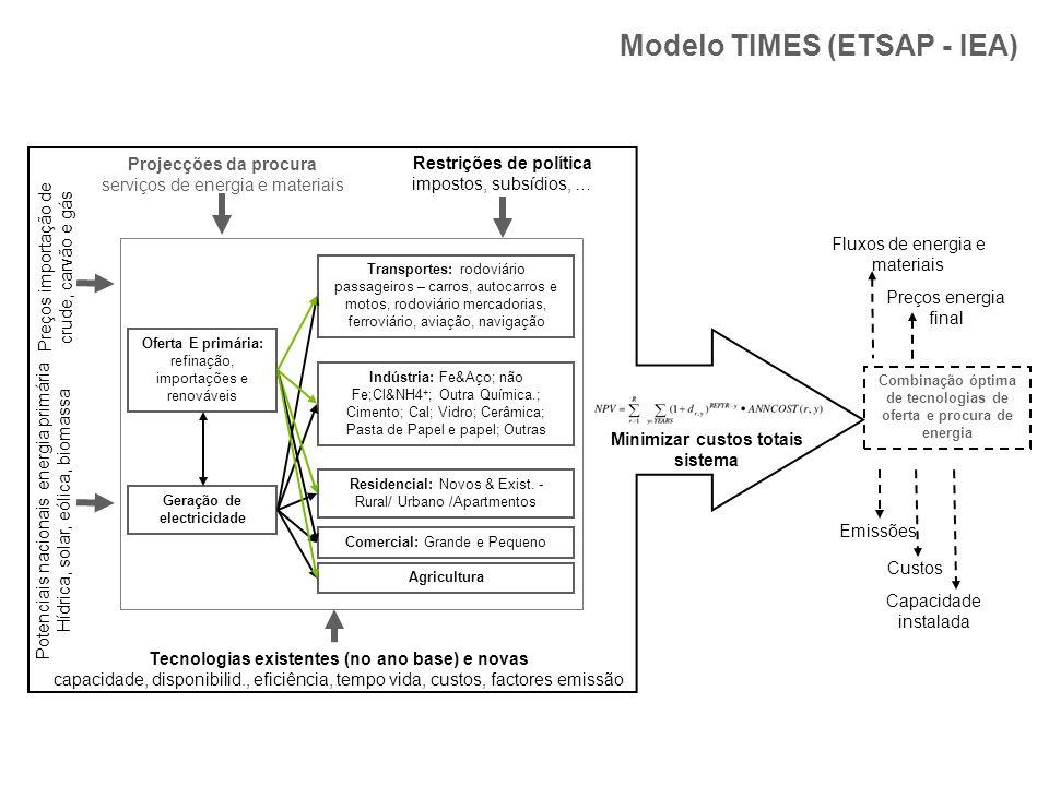 Modelo TIMES (ETSAP - IEA) Oferta E primária: refinação, importações e renováveis Geração de electricidade Transportes: rodoviário passageiros – carro