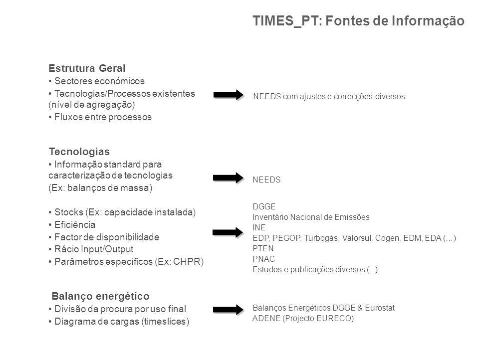 TIMES_PT: Fontes de Informação Estrutura Geral Sectores económicos Tecnologias/Processos existentes (nível de agregação) Fluxos entre processos Tecnol