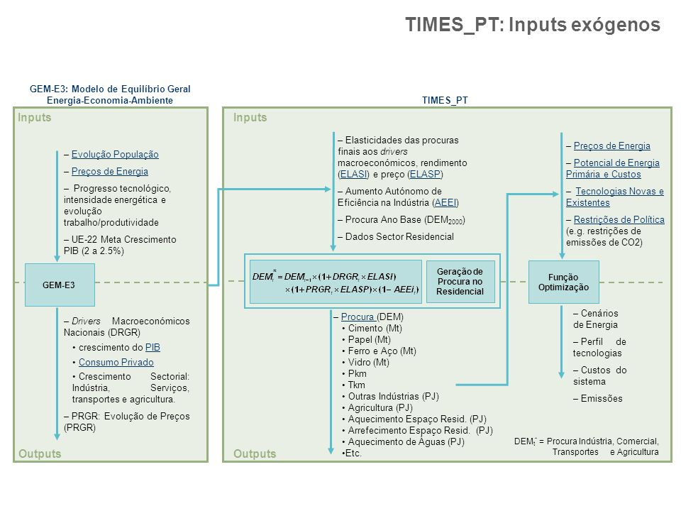 TIMES_PT: Inputs exógenos – Procura (DEM)Procura Cimento (Mt) Papel (Mt) Ferro e Aço (Mt) Vidro (Mt) Pkm Tkm Outras Indústrias (PJ) Agricultura (PJ) A