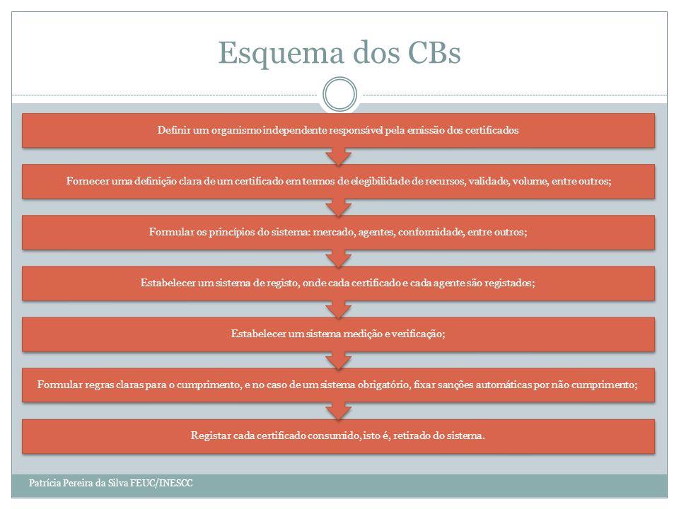 Esquema dos CBs Registar cada certificado consumido, isto é, retirado do sistema.