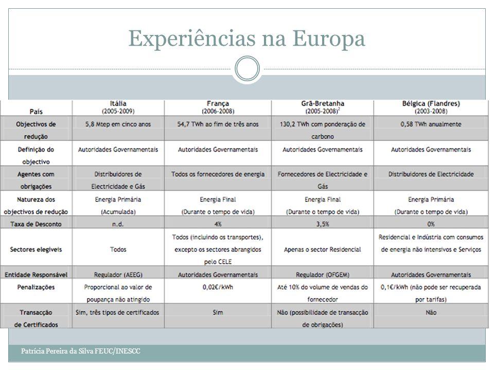 Experiências na Europa Patrícia Pereira da Silva FEUC/INESCC