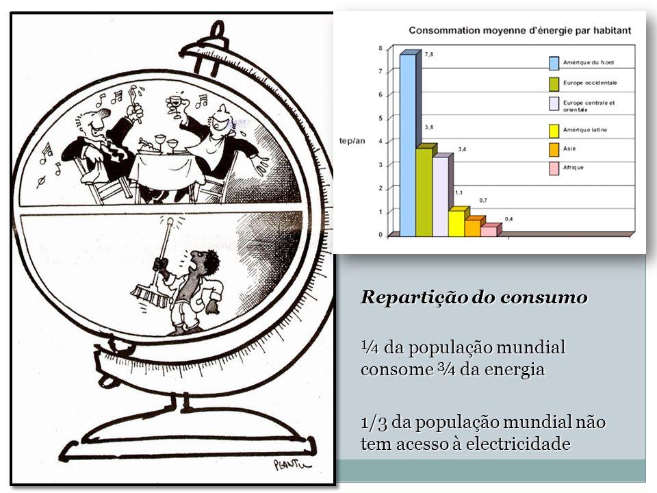 Repartição do consumo ¼ da população mundial consome ¾ da energia 1/3 da população mundial não tem acesso à electricidade