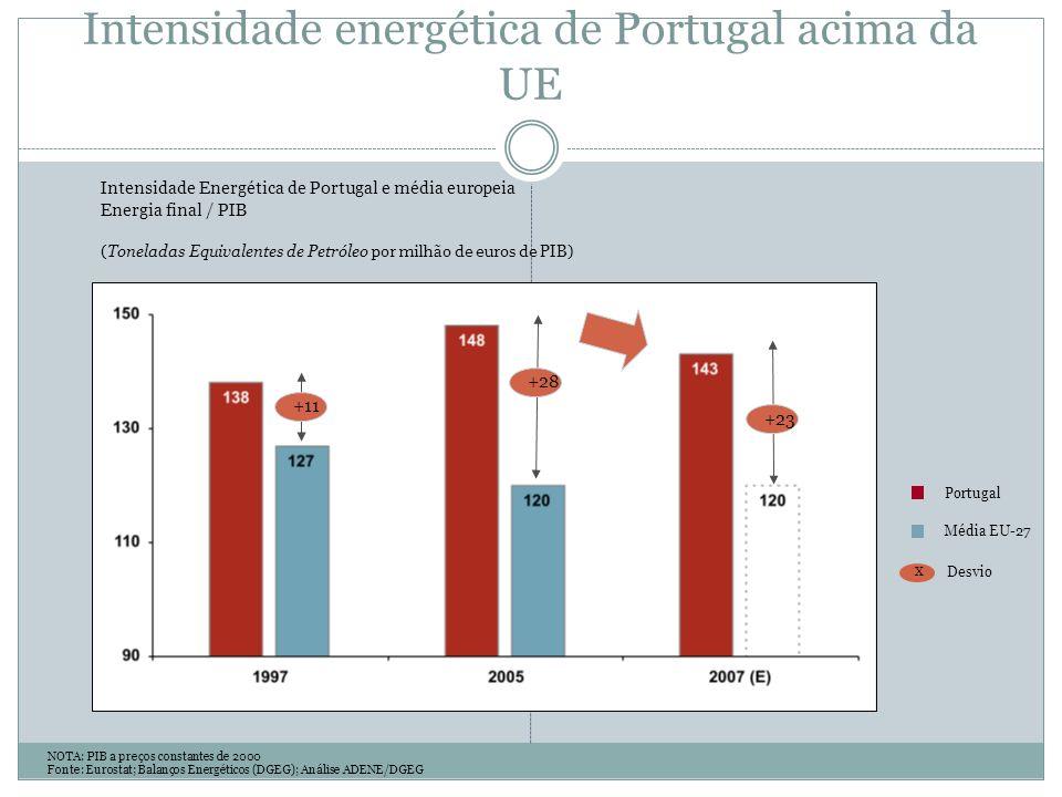 Portugal Média EU-27 Intensidade Energética de Portugal e média europeia Energia final / PIB (Toneladas Equivalentes de Petróleo por milhão de euros de PIB) NOTA: PIB a preços constantes de 2000 Fonte: Eurostat; Balanços Energéticos (DGEG); Análise ADENE/DGEG +11 +28 +23 X Desvio Intensidade energética de Portugal acima da UE