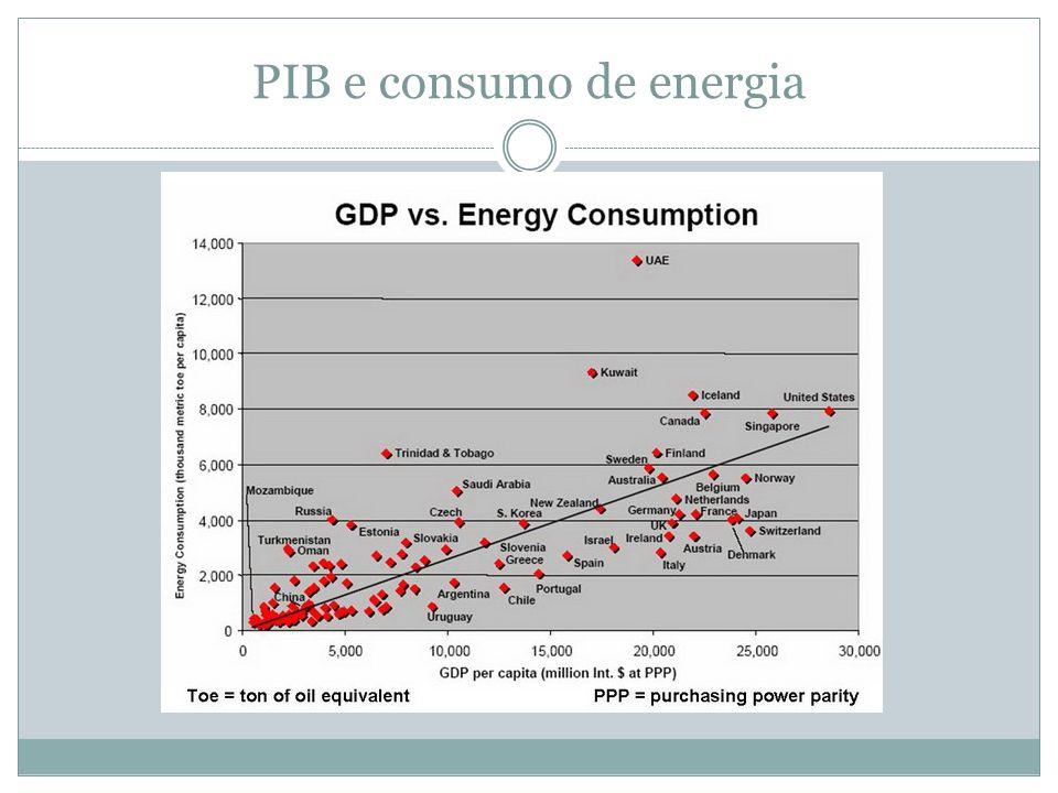 PIB e consumo de energia