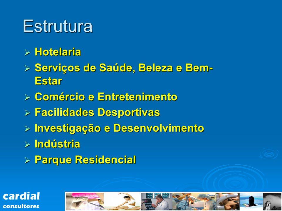 Estrutura Hotelaria Hotelaria Serviços de Saúde, Beleza e Bem- Estar Serviços de Saúde, Beleza e Bem- Estar Comércio e Entretenimento Comércio e Entre