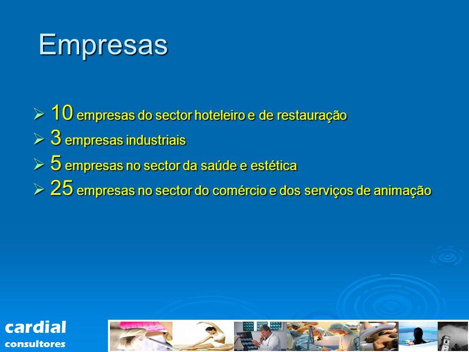 Empresas 10 empresas do sector hoteleiro e de restauração 10 empresas do sector hoteleiro e de restauração 3 empresas industriais 3 empresas industria
