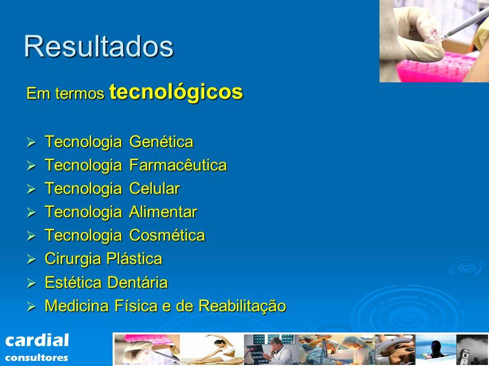 Resultados Em termos tecnológicos Tecnologia Genética Tecnologia Genética Tecnologia Farmacêutica Tecnologia Farmacêutica Tecnologia Celular Tecnologi