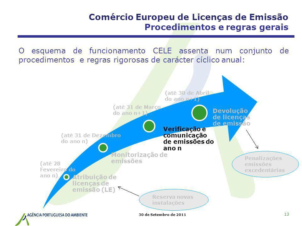 30 de Setembro de 2011 13 Atribuição de licenças de emissão (LE) Monitorização de emissões Verificação e comunicação de emissões do ano n Devolução de