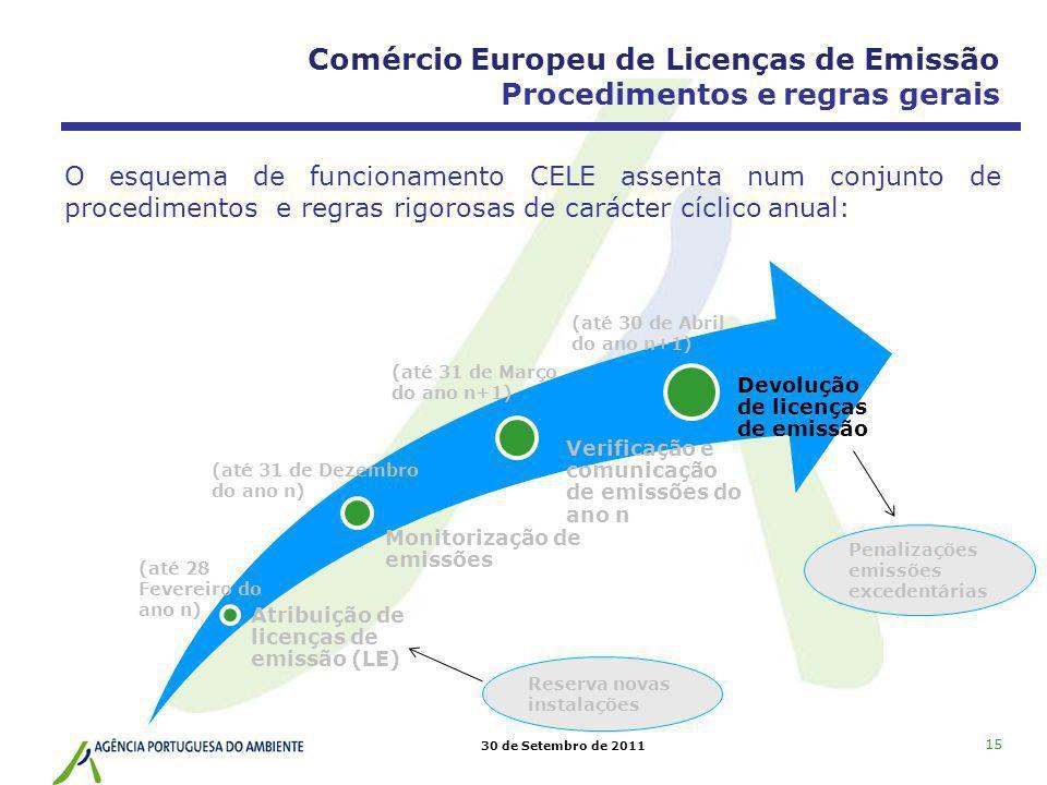 30 de Setembro de 2011 15 Atribuição de licenças de emissão (LE) Monitorização de emissões Verificação e comunicação de emissões do ano n Devolução de