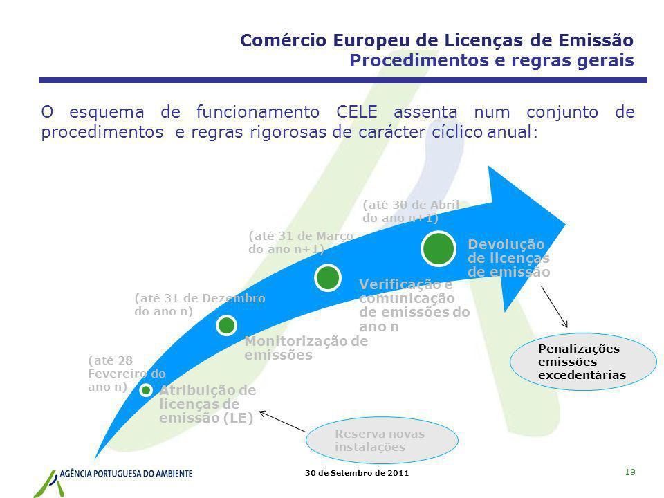 30 de Setembro de 2011 19 Atribuição de licenças de emissão (LE) Monitorização de emissões Verificação e comunicação de emissões do ano n Devolução de
