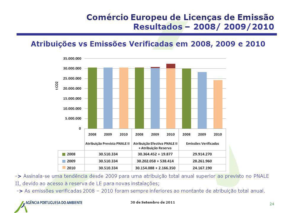30 de Setembro de 2011 Atribuições vs Emissões Verificadas em 2008, 2009 e 2010 Comércio Europeu de Licenças de Emissão Resultados – 2008/ 2009/2010 -