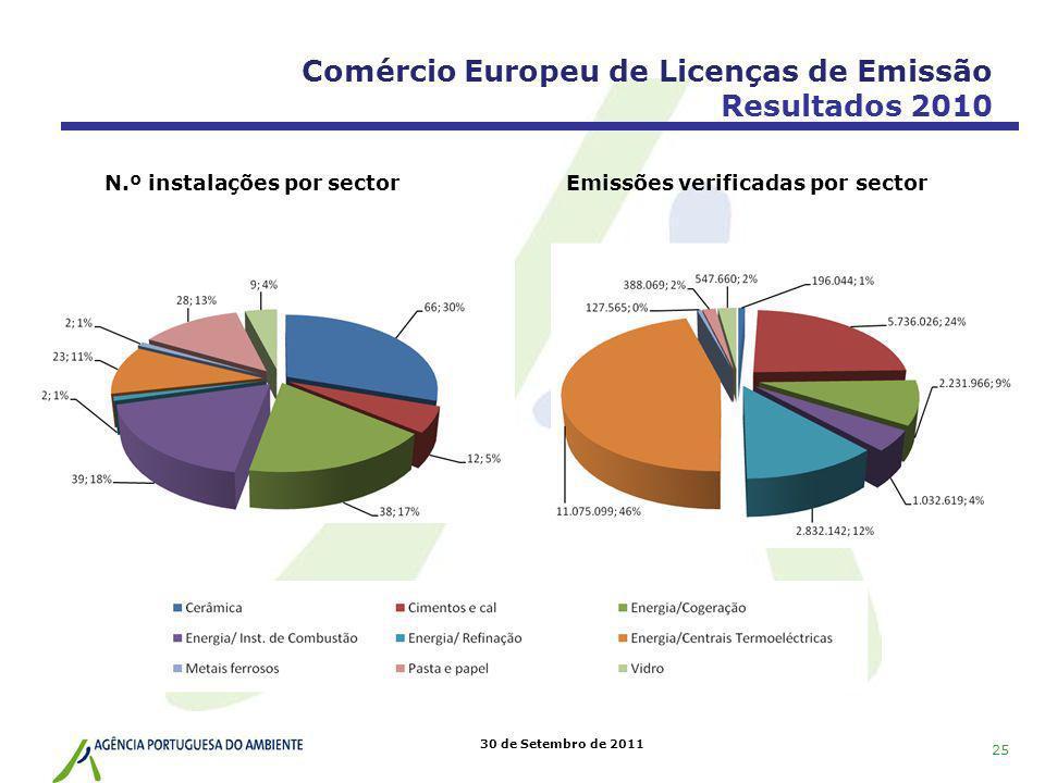 30 de Setembro de 2011 Comércio Europeu de Licenças de Emissão Resultados 2010 N.º instalações por sectorEmissões verificadas por sector 25