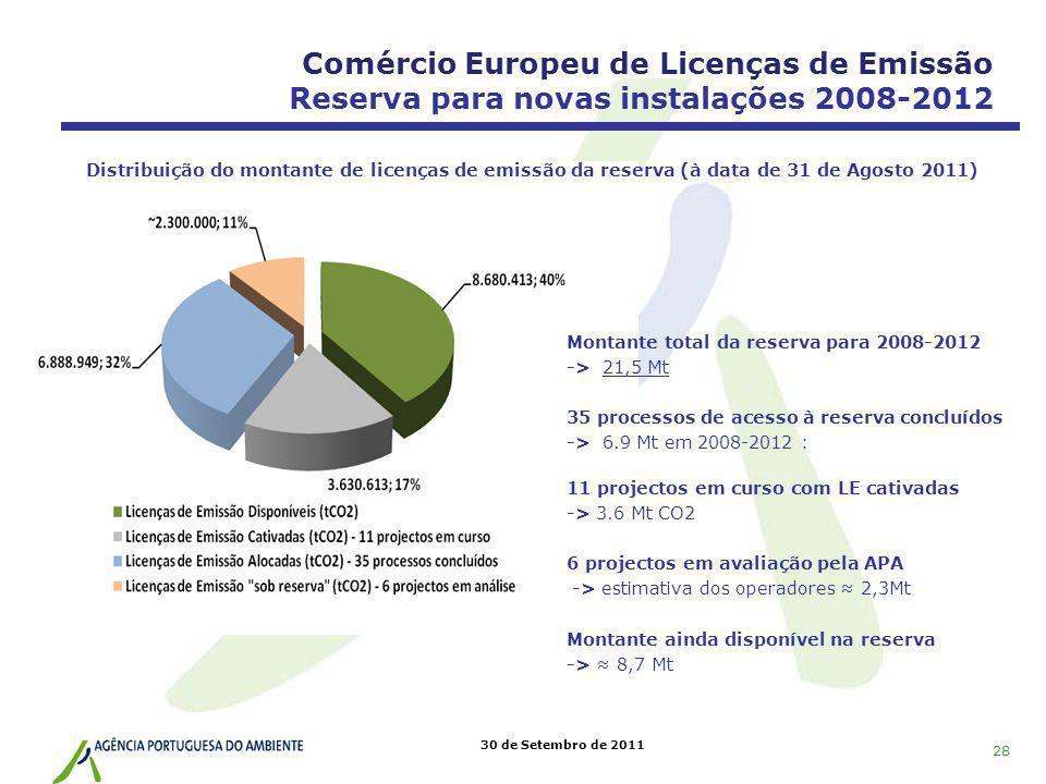 30 de Setembro de 2011 Comércio Europeu de Licenças de Emissão Reserva para novas instalações 2008-2012 Montante total da reserva para 2008-2012 -> 21