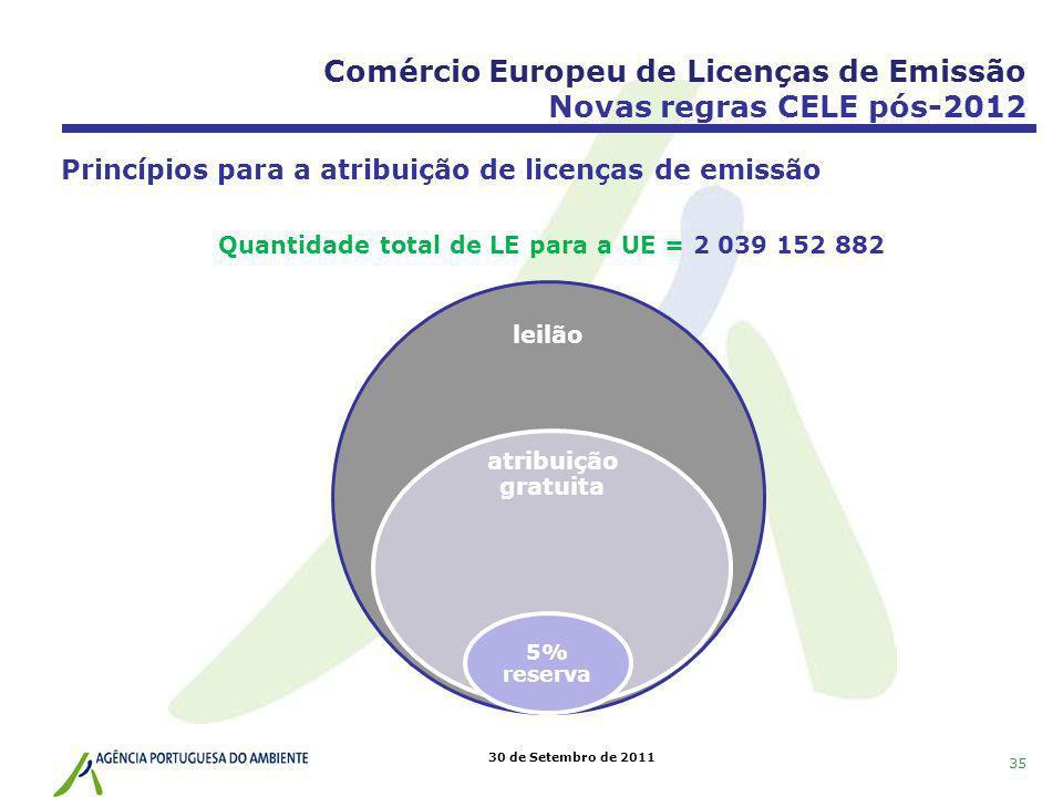 30 de Setembro de 2011 Princípios para a atribuição de licenças de emissão leilão atribuição gratuita 5% reserva Quantidade total de LE para a UE = 2