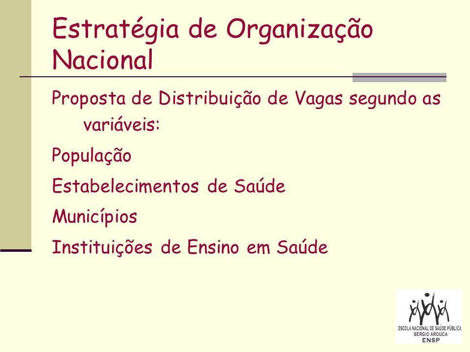 Estratégia de Organização Nacional Proposta de Distribuição de Vagas segundo as variáveis: População Estabelecimentos de Saúde Municípios Instituições