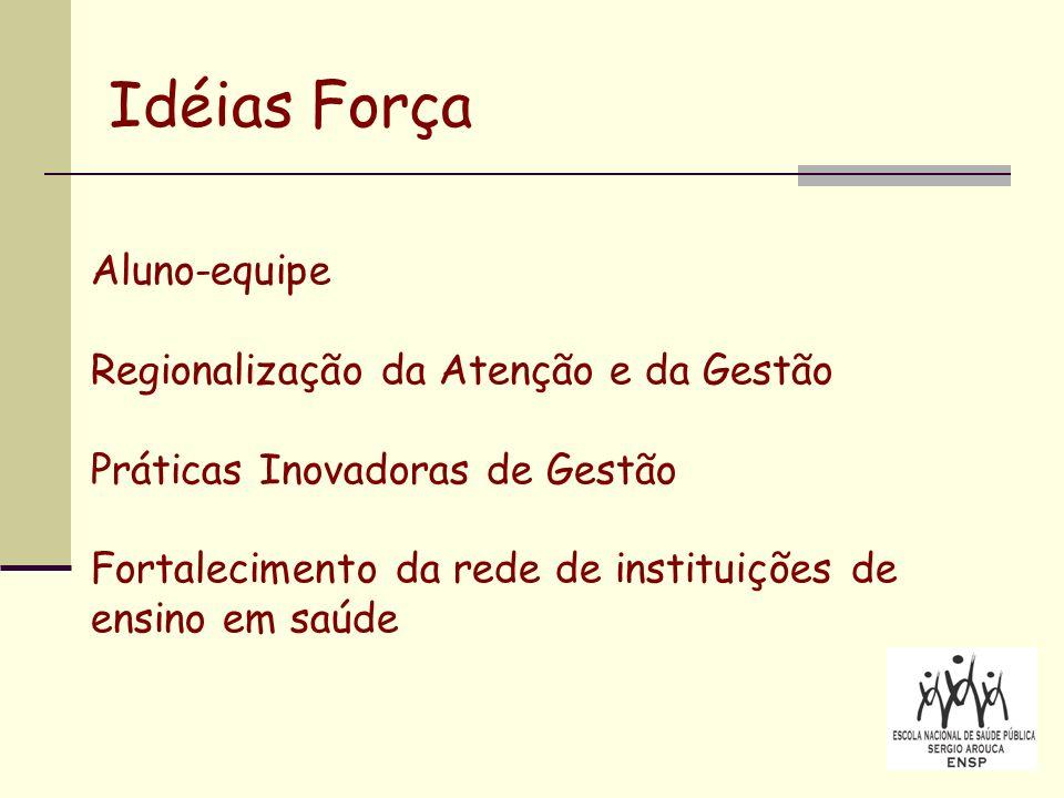 Idéias Força Aluno-equipe Regionalização da Atenção e da Gestão Práticas Inovadoras de Gestão Fortalecimento da rede de instituições de ensino em saúde