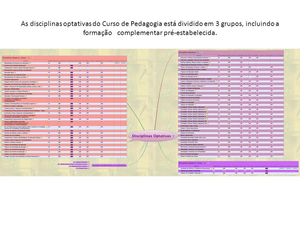 As disciplinas optativas do Curso de Pedagogia está dividido em 3 grupos, incluindo a formação complementar pré-estabelecida.