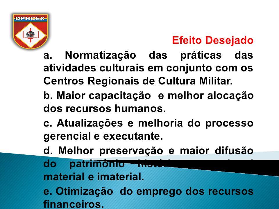 Efeito Desejado a. Normatização das práticas das atividades culturais em conjunto com os Centros Regionais de Cultura Militar. b. Maior capacitação e