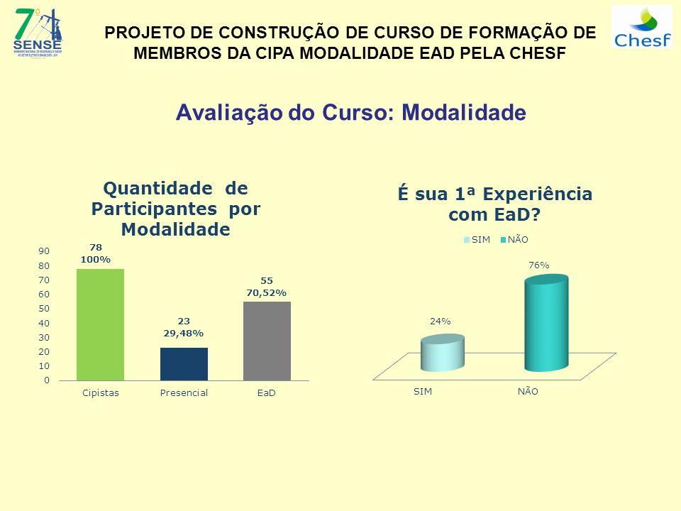 Avaliação do Curso: Modalidade PROJETO DE CONSTRUÇÃO DE CURSO DE FORMAÇÃO DE MEMBROS DA CIPA MODALIDADE EAD PELA CHESF