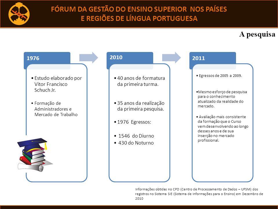 A Pesquisa de Egressos na Educação Superior do Brasil Schuch Júnior (1978) Criação da EAESP primeiro currículo de Administração, Influencia as IES – oferta do curso no país.
