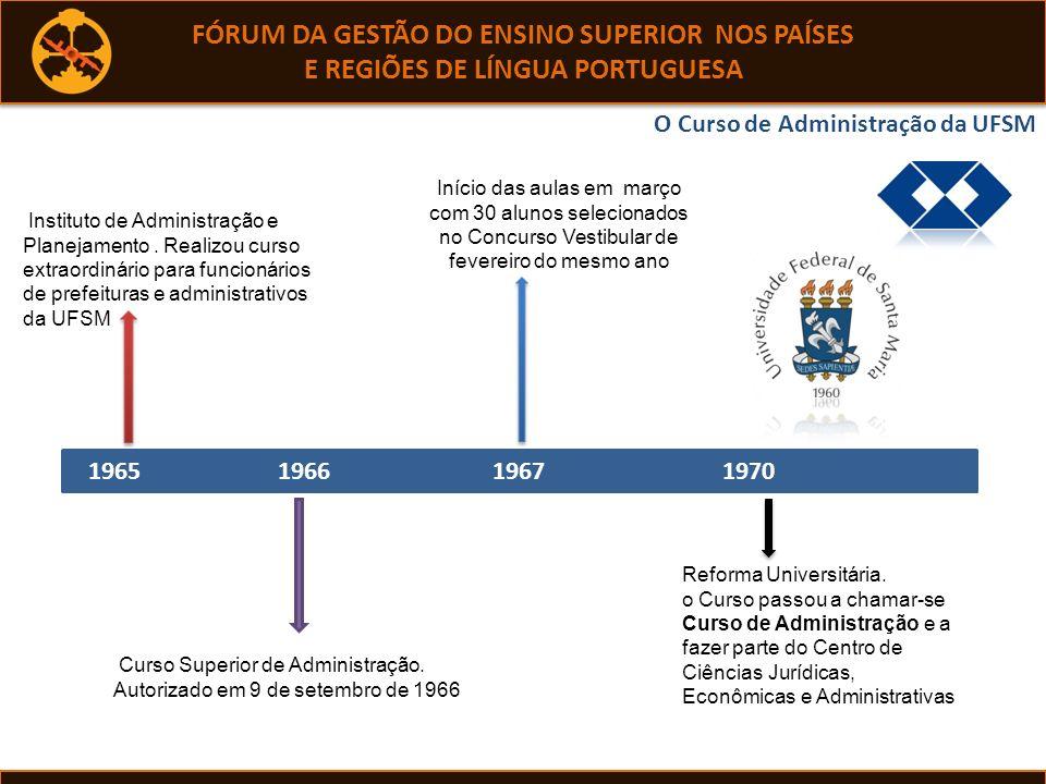 Dados do questionário e ferramental usado Dados primários População alvo: 359 egressos do curso de Administração no período de 2005 a 2009.
