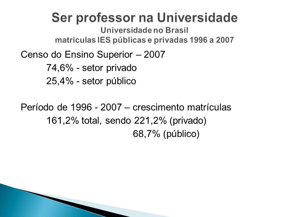 Censo do Ensino Superior – 2007 74,6% - setor privado 25,4% - setor público Período de 1996 - 2007 – crescimento matrículas 161,2% total, sendo 221,2%