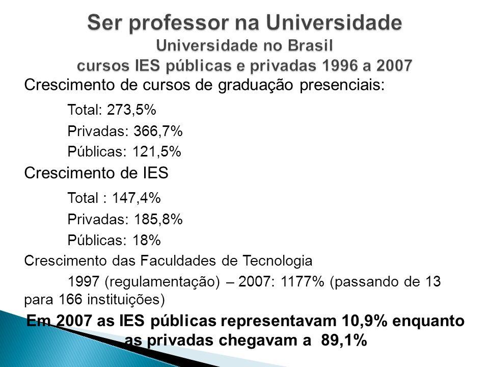 Crescimento de cursos de graduação presenciais: Total: 273,5% Privadas: 366,7% Públicas: 121,5% Crescimento de IES Total : 147,4% Privadas: 185,8% Púb