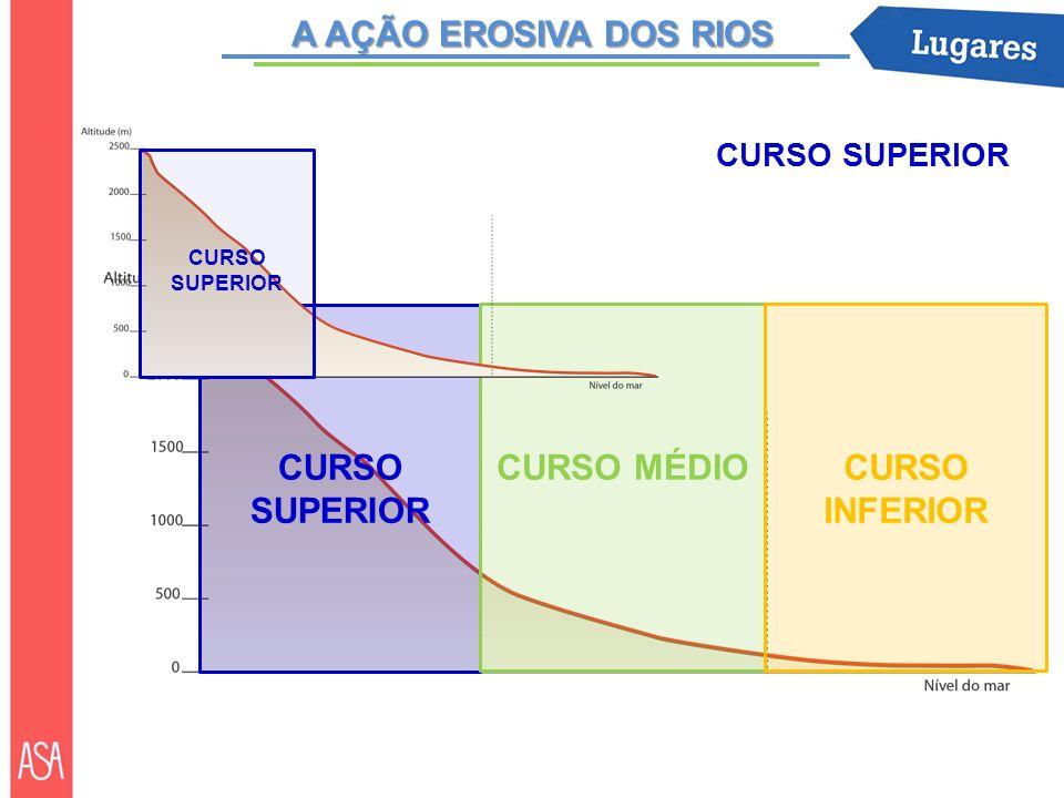 CURSO SUPERIOR CURSO MÉDIOCURSO INFERIOR CURSO SUPERIOR A AÇÃO EROSIVA DOS RIOS
