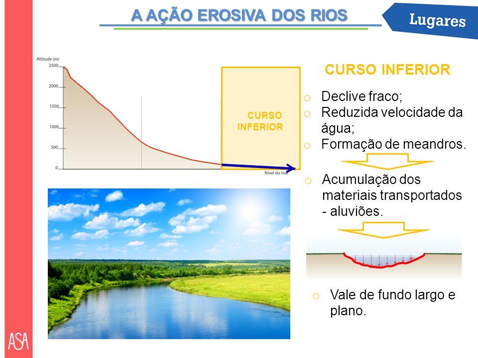 CURSO INFERIOR o Acumulação dos materiais transportados - aluviões. CURSO INFERIOR o Declive fraco; o Reduzida velocidade da água; o Formação de meand