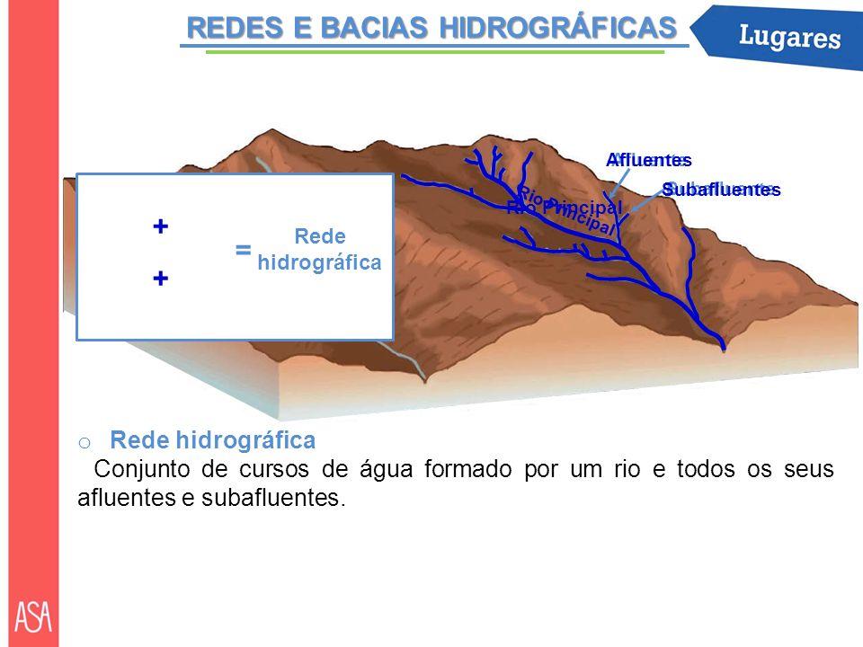 REDES E BACIAS HIDROGRÁFICAS o Rede hidrográfica Conjunto de cursos de água formado por um rio e todos os seus afluentes e subafluentes. Rio Principal