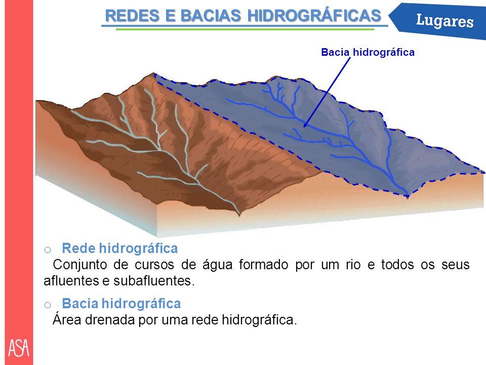 REDES E BACIAS HIDROGRÁFICAS o Rede hidrográfica Conjunto de cursos de água formado por um rio e todos os seus afluentes e subafluentes. o Bacia hidro