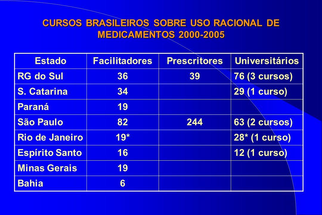 CURSOS BRASILEIROS SOBRE USO RACIONAL DE MEDICAMENTOS 2000-2005 EstadoFacilitadoresPrescritoresUniversitários RG do Sul363976 (3 cursos) S. Catarina34