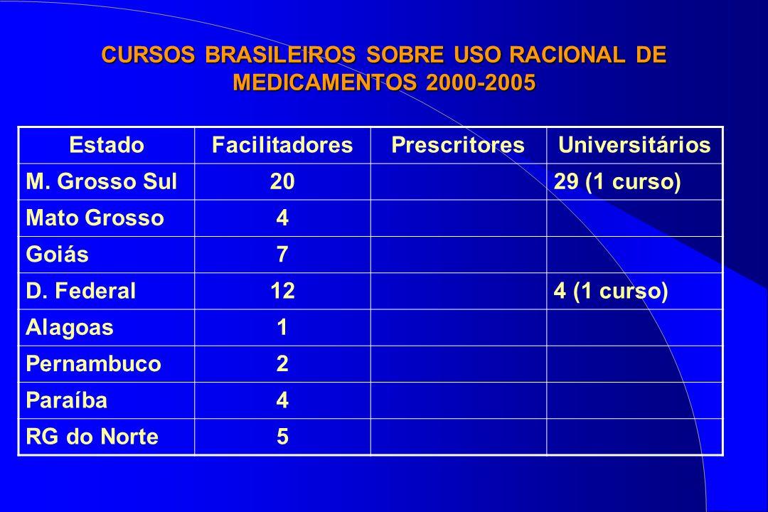 CURSOS BRASILEIROS SOBRE USO RACIONAL DE MEDICAMENTOS 2000-2005 EstadoFacilitadoresPrescritoresUniversitários M. Grosso Sul2029 (1 curso) Mato Grosso4