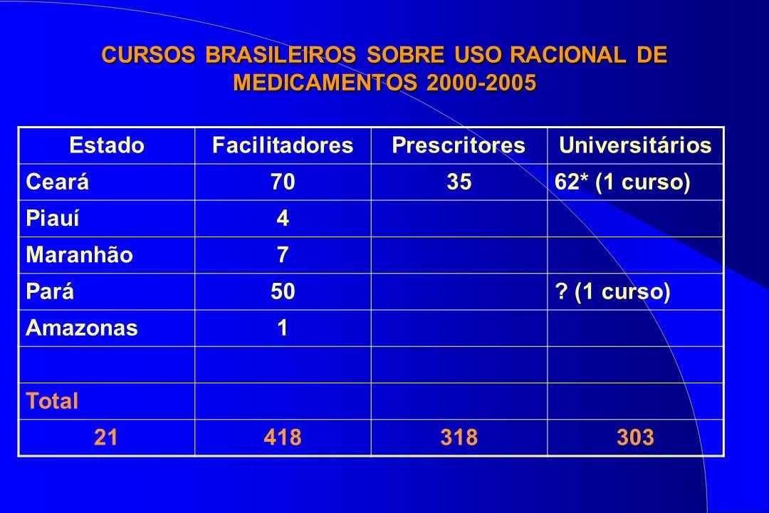 CURSOS BRASILEIROS SOBRE USO RACIONAL DE MEDICAMENTOS 2000-2005 EstadoFacilitadoresPrescritoresUniversitários Ceará703562* (1 curso) Piauí4 Maranhão7
