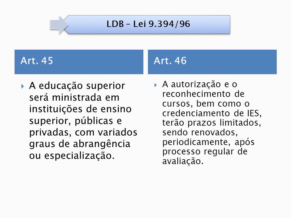 Art. 46 A educação superior será ministrada em instituições de ensino superior, públicas e privadas, com variados graus de abrangência ou especializaç