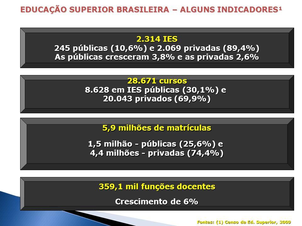EDUCAÇÃO SUPERIOR BRASILEIRA – ALGUNS INDICADORES¹ 2.314 IES 245 públicas (10,6%) e 2.069 privadas (89,4%) As públicas cresceram 3,8% e as privadas 2,