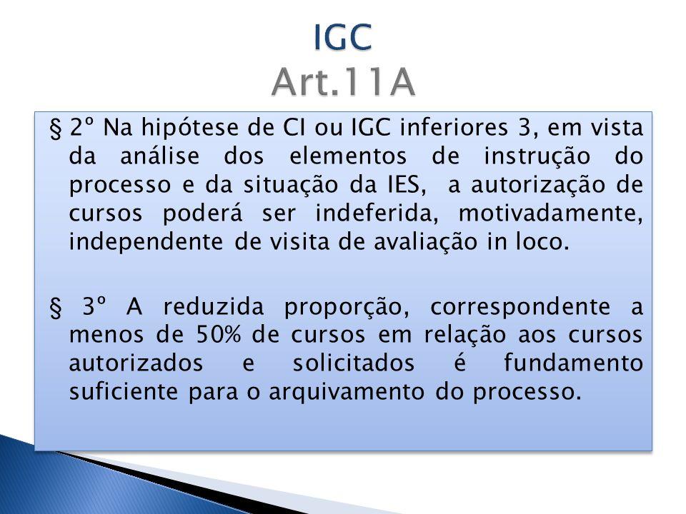 § 2º Na hipótese de CI ou IGC inferiores 3, em vista da análise dos elementos de instrução do processo e da situação da IES, a autorização de cursos p